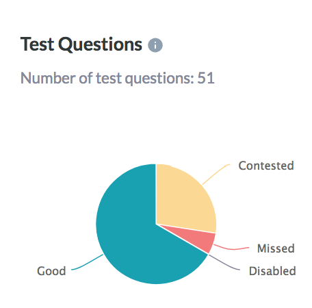 Test_question_Pie_Chart.png